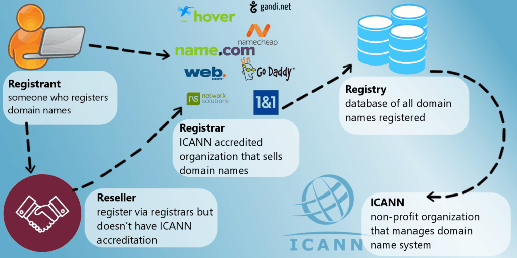 Domain name registration process