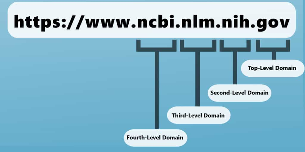 second third fourth level domains